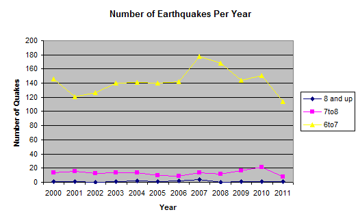 Number of Earthquakes per Year